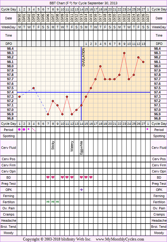 BBT Chart for cycle Sep 30, 2013