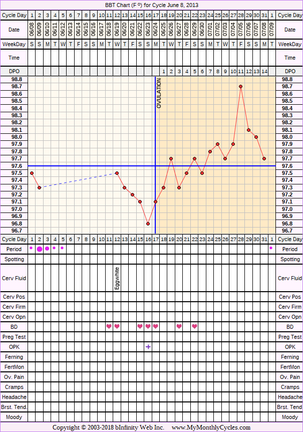 Fertility Chart for cycle Jun 8, 2013, chart owner tags: Hypothyroidism