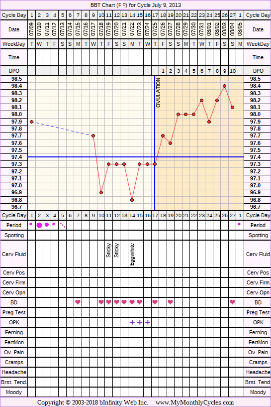 Fertility Chart for cycle Jul 9, 2013, chart owner tags: Hyperthyroidism