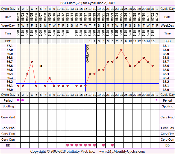 Fertility Chart for cycle Jun 2, 2009, chart owner tags: Clomid, Ovulation Prediction Kits, Over Weight