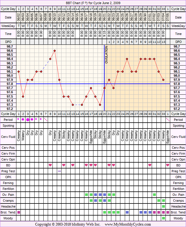 Fertility Chart for cycle Jun 2, 2009, chart owner tags: BFN (Not Pregnant), Clomid, Miscarriage, Over Weight, PCOS
