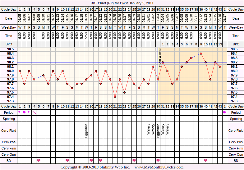 Fertility Chart for cycle Jan 5, 2011, chart owner tags: After the Pill