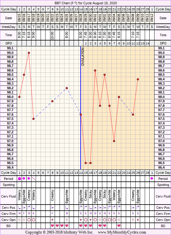 Fertility Chart for cycle Aug 15, 2020