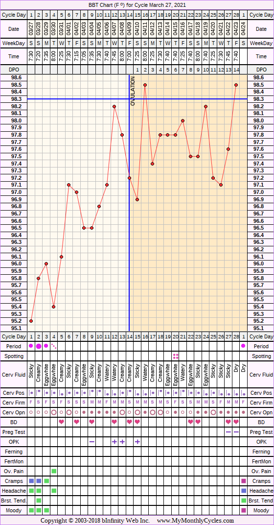 Fertility Chart for cycle Mar 27, 2021, chart owner tags: BFN (Not Pregnant), Fertility Monitor, PCOS