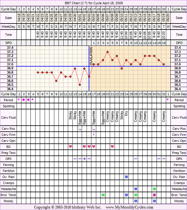 Fertility Chart for cycle Apr 18, 2009, chart owner tags: Infection, Ovulation Prediction Kits