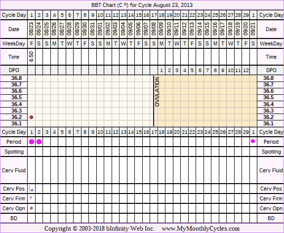 Fertility Chart for cycle Aug 23, 2013, chart owner tags: BFN (Not Pregnant)