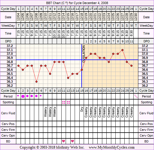 Fertility Chart for cycle Dec 4, 2008, chart owner tags: Fertility Monitor