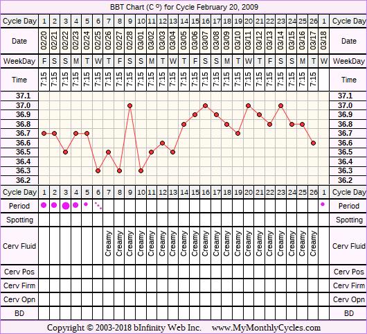 Fertility Chart for cycle Feb 20, 2009