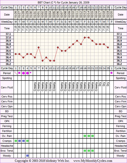Fertility Chart for cycle Jan 26, 2009, chart owner tags: Ovulation Prediction Kits