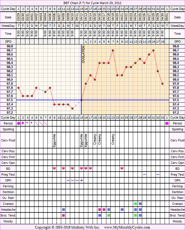 Fertility Chart for cycle Mar 29, 2012, chart owner tags: Clomid, Miscarriage