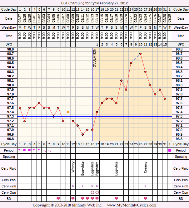 Fertility Chart for cycle Feb 27, 2012, chart owner tags: Clomid, Miscarriage