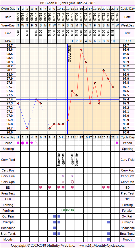 Fertility Chart for cycle Jun 23, 2015