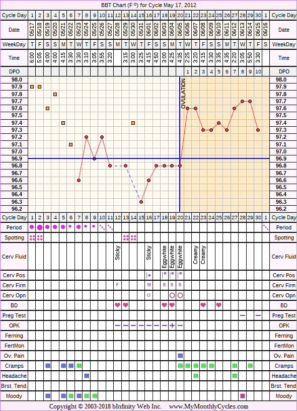 BBT Chart for cycle May 17, 2012