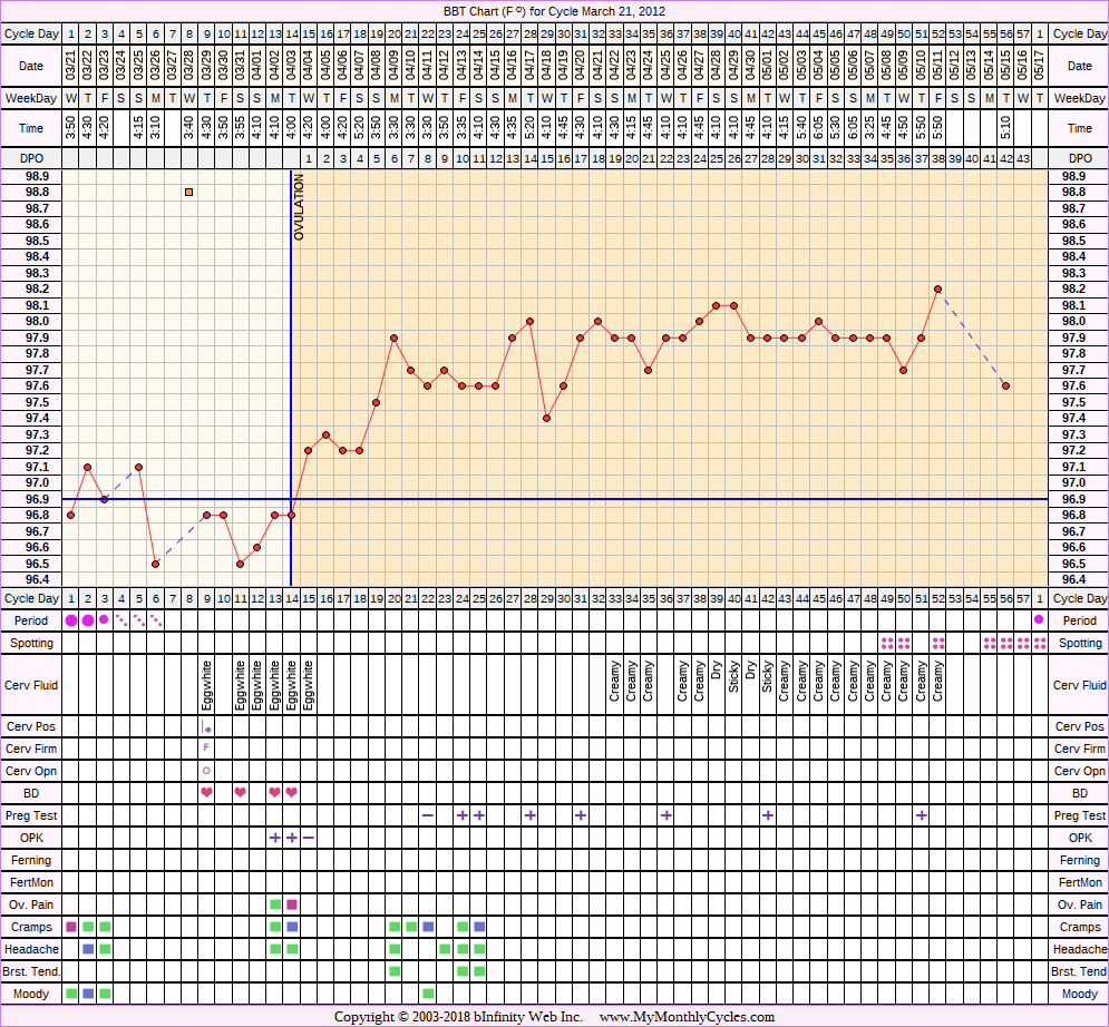 Fertility Chart for cycle Mar 21, 2012, chart owner tags: Miscarriage, Ovulation Prediction Kits