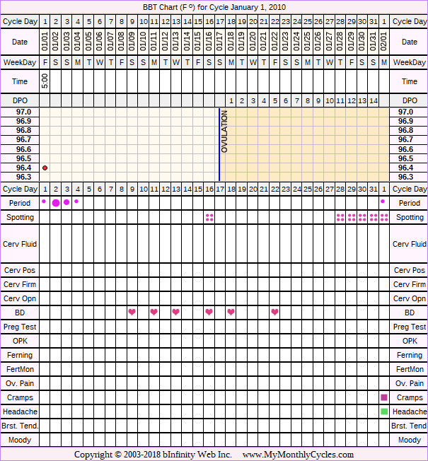 Fertility Chart for cycle Jan 1, 2010, chart owner tags: BFN (Not Pregnant), Over Weight, PCOS