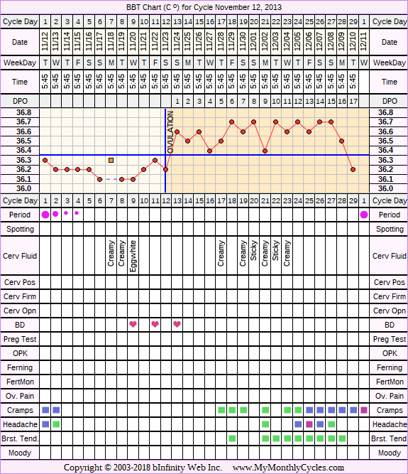 Fertility Chart for cycle Nov 12, 2013, chart owner tags: BFN (Not Pregnant), Biphasic, Long Luteal Phase