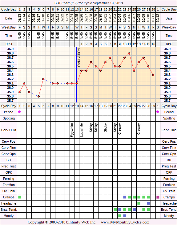 Fertility Chart for cycle Sep 13, 2013, chart owner tags: BFN (Not Pregnant), Biphasic