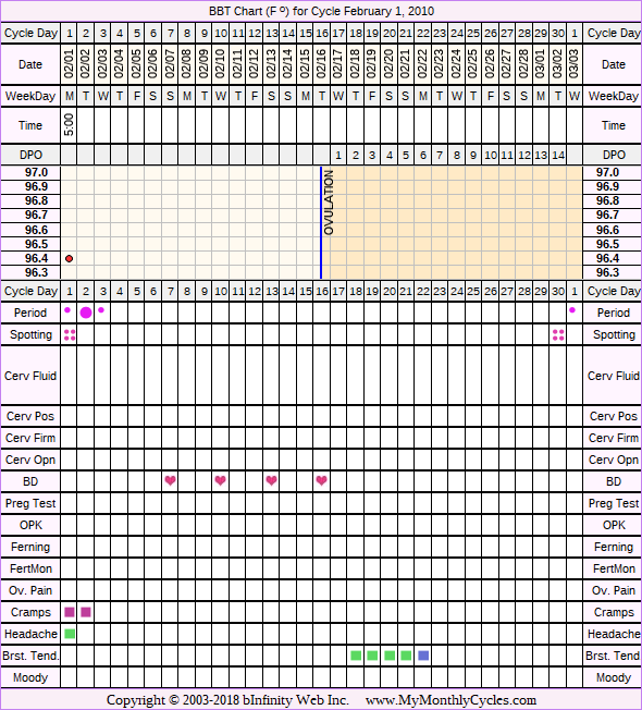 Fertility Chart for cycle Feb 1, 2010, chart owner tags: BFN (Not Pregnant), Over Weight, PCOS