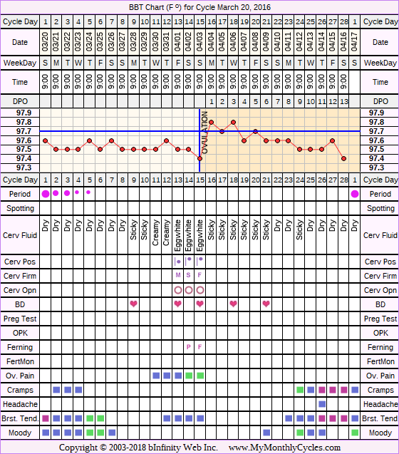 Fertility Chart for cycle Mar 20, 2016, chart owner tags: BFN (Not Pregnant), Stress Cycle