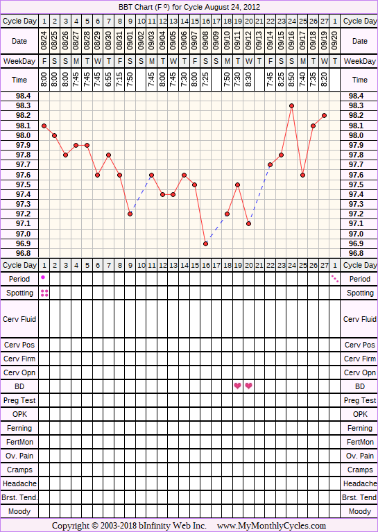 Fertility Chart for cycle Aug 24, 2012, chart owner tags: BFN (Not Pregnant)