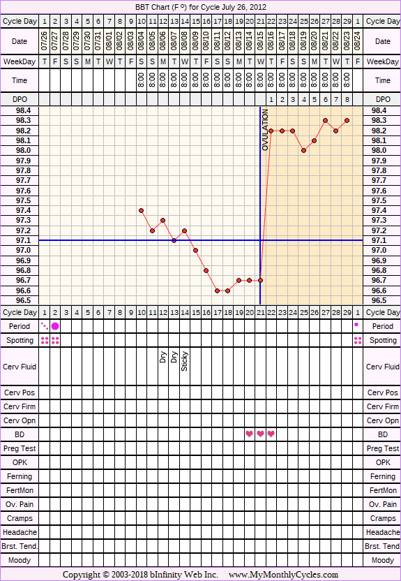Fertility Chart for cycle Jul 26, 2012, chart owner tags: BFN (Not Pregnant), Biphasic, Ovulation Prediction Kits