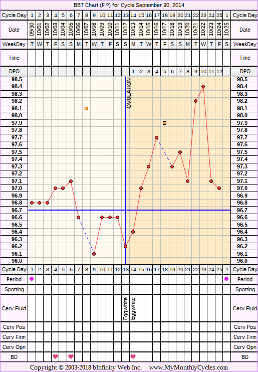 Fertility Chart for cycle Sep 30, 2014, chart owner tags: Miscarriage, Over Weight, Uterine Fibroids