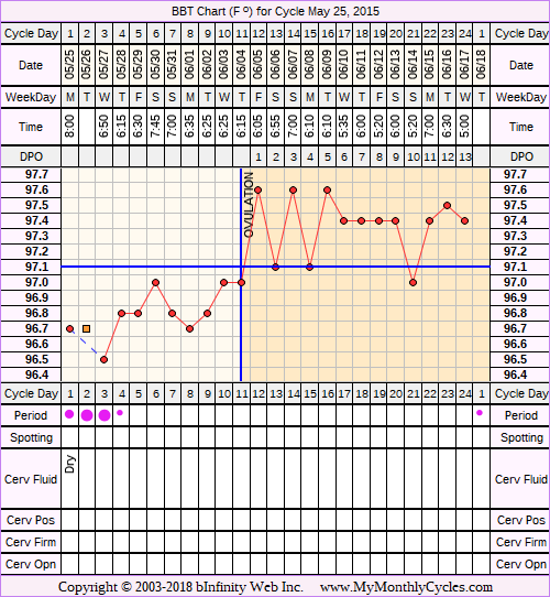 Fertility Chart for cycle May 25, 2015, chart owner tags: Hypothyroidism