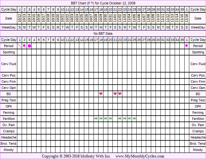 Fertility Chart for cycle Oct 12, 2008, chart owner tags: BFN (Not Pregnant), Fertility Monitor