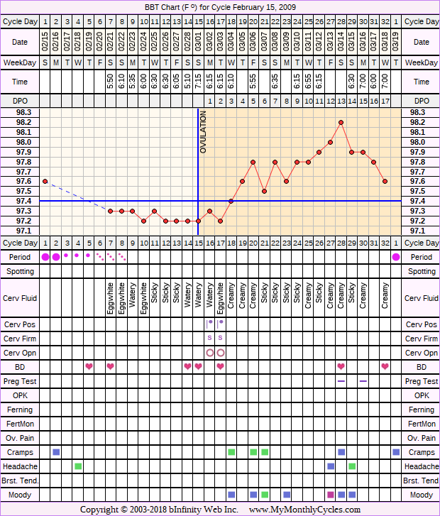 Fertility Chart for cycle Feb 15, 2009, chart owner tags: BFN (Not Pregnant), Endometriosis, Ovulation Prediction Kits