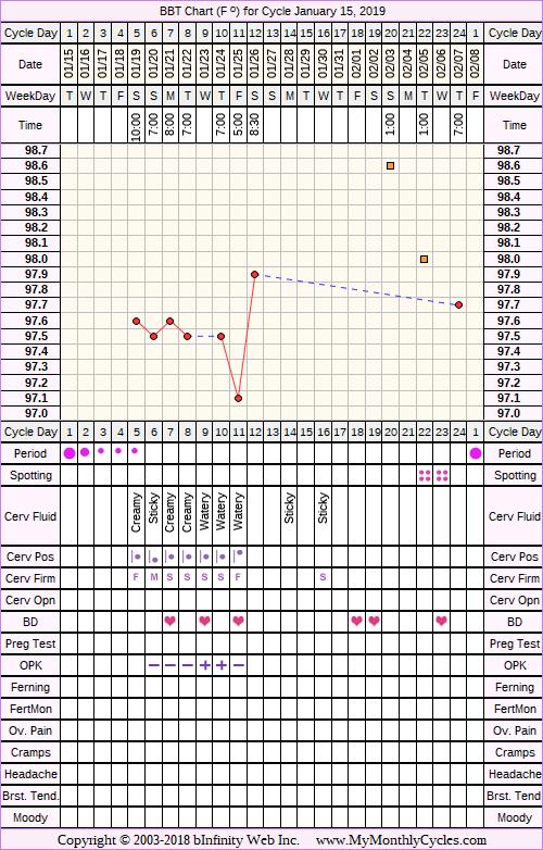 Fertility Chart for cycle Jan 15, 2019