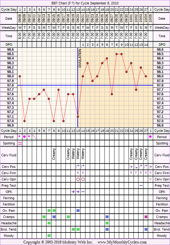 Fertility Chart for cycle Sep 8, 2010, chart owner tags: Ovulation Prediction Kits