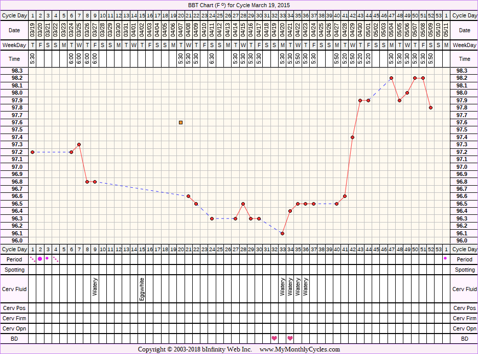 Fertility Chart for cycle Mar 19, 2015