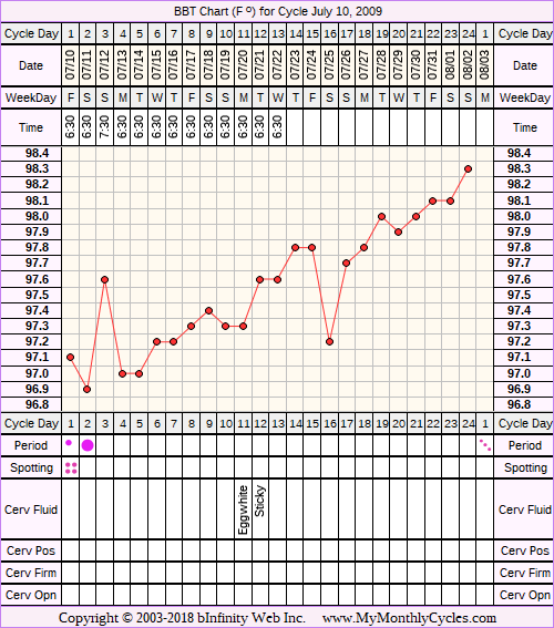 Fertility Chart for cycle Jul 10, 2009, chart owner tags: Biphasic