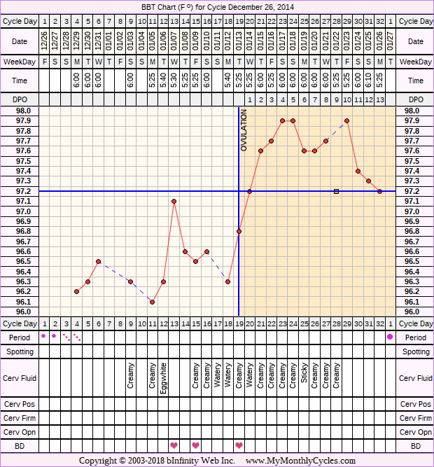 Fertility Chart for cycle Dec 26, 2014, chart owner tags: PCOS
