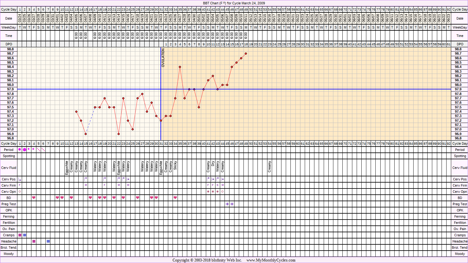 Fertility Chart for cycle Mar 24, 2009, chart owner tags: BFP (Pregnant), Over Weight, Stress Cycle