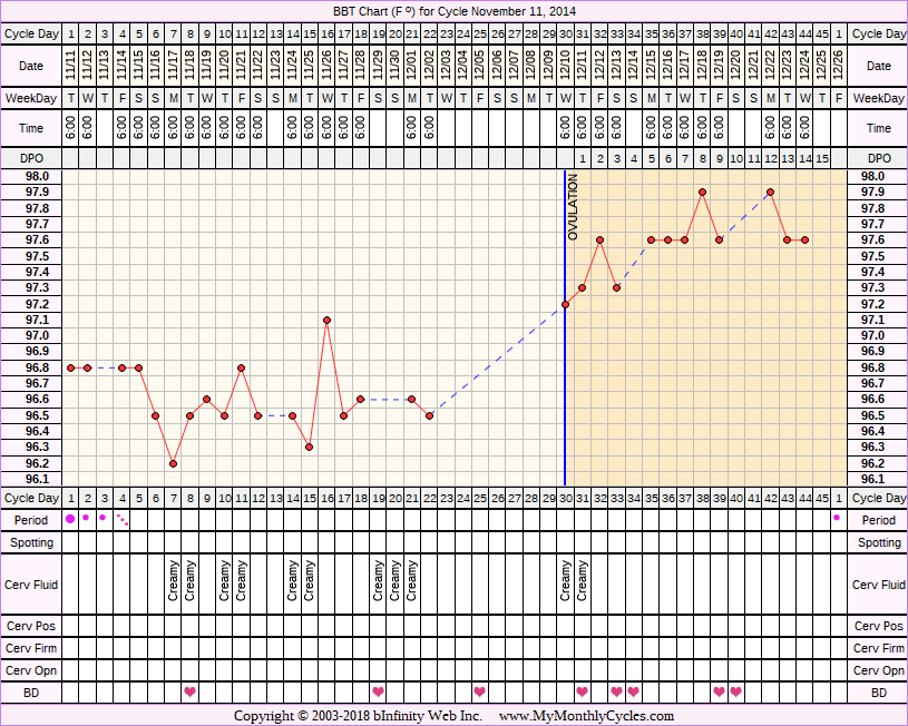 Fertility Chart for cycle Nov 11, 2014, chart owner tags: PCOS