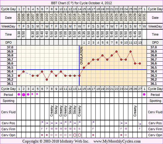 Fertility Chart for cycle Oct 4, 2012, chart owner tags: Acupuncture, Herbal Fertility Supplement, Ovulation Prediction Kits, Short Luteal Phase