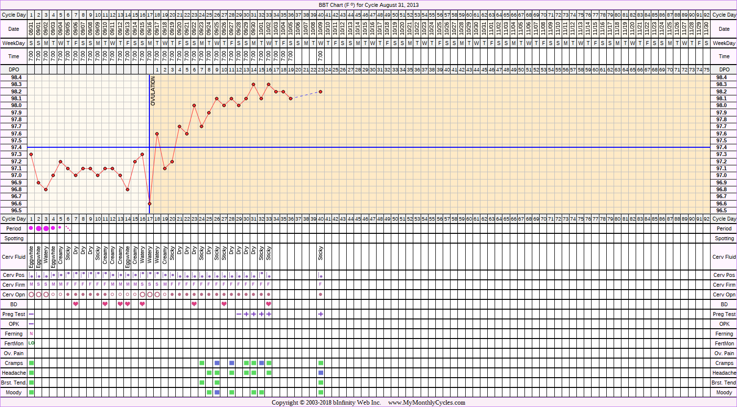Fertility Chart for cycle Aug 31, 2013, chart owner tags: BFP (Pregnant), BreastFeeding, Metformin, PCOS