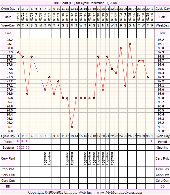 Fertility Chart for cycle Dec 31, 2008