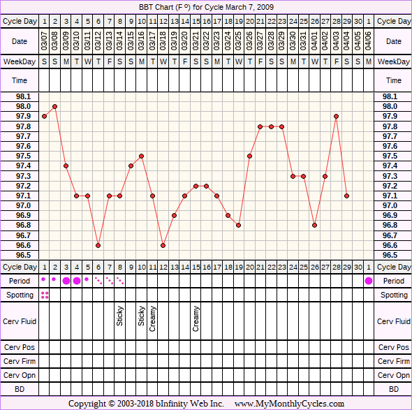 Fertility Chart for cycle Mar 7, 2009