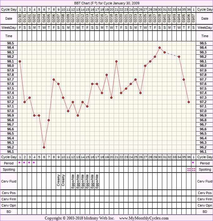 Fertility Chart for cycle Jan 30, 2009