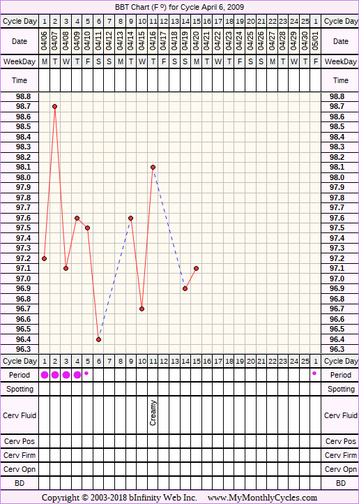 Fertility Chart for cycle Apr 6, 2009
