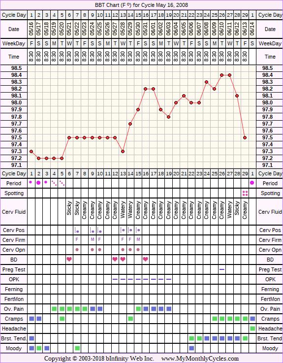 Fertility Chart for cycle May 16, 2008, chart owner tags: BFN (Not Pregnant), Clomid, Ovulation Prediction Kits