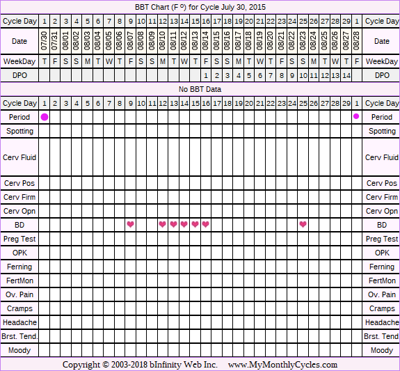 Fertility Chart for cycle Jul 30, 2015, chart owner tags: BFN (Not Pregnant), Other Meds