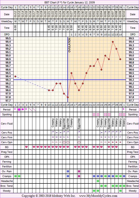 Fertility Chart for cycle Jan 12, 2009