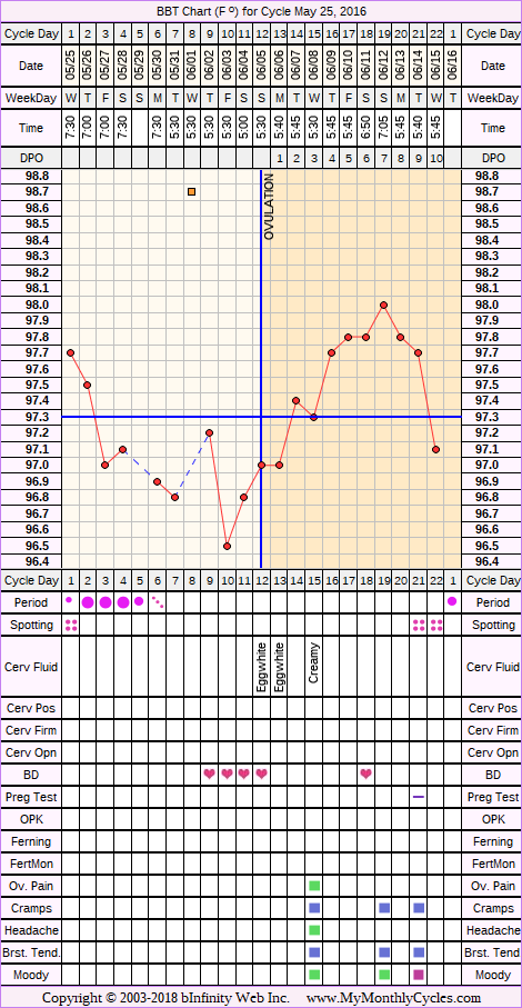Fertility Chart for cycle May 25, 2016