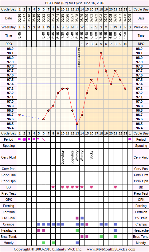 Fertility Chart for cycle Jun 16, 2016