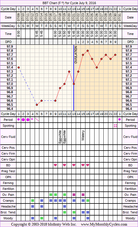 Fertility Chart for cycle Jul 9, 2016