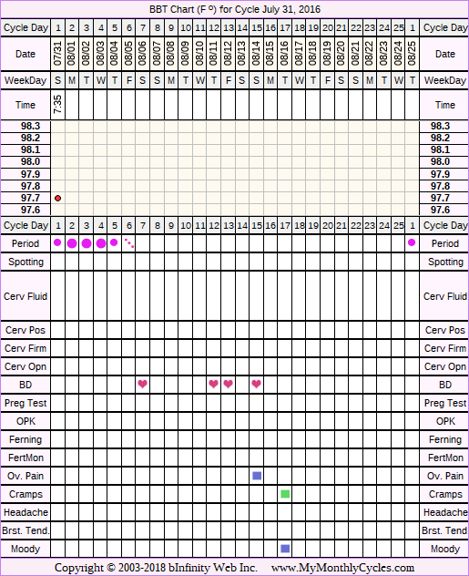 Fertility Chart for cycle Jul 31, 2016