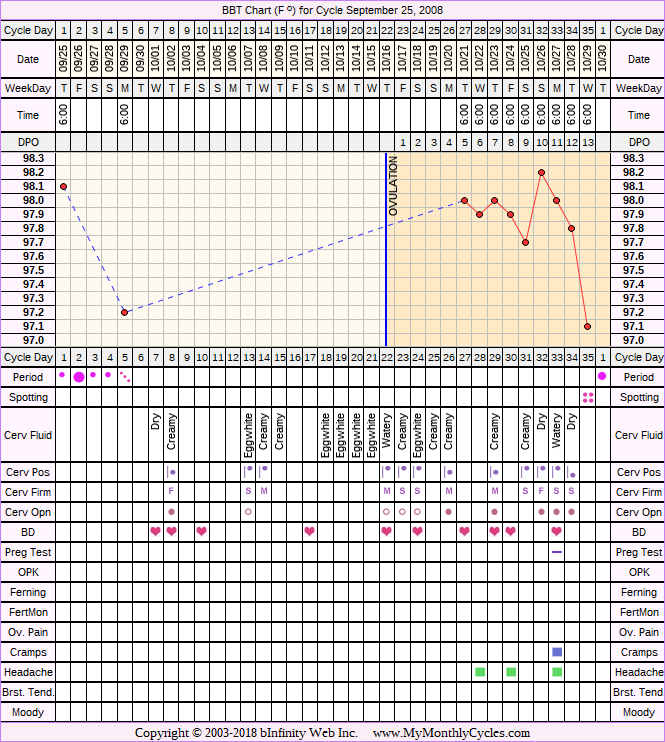 Fertility Chart for cycle Sep 25, 2008, chart owner tags: After the Pill, Illness, Over Weight, Stress Cycle